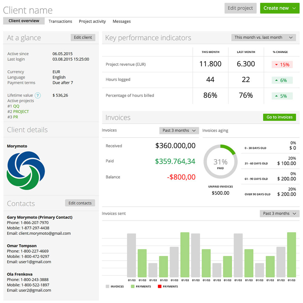 Detailed client overview helps to assess KPIs