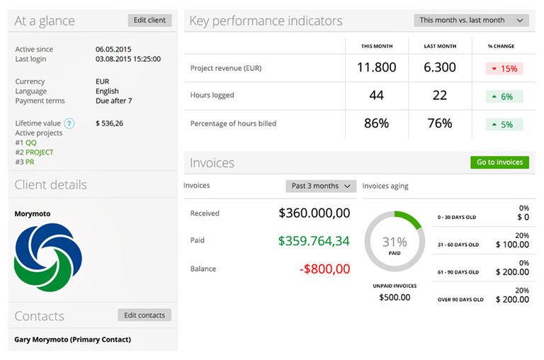 Detailed client overview helps to asses KPIs